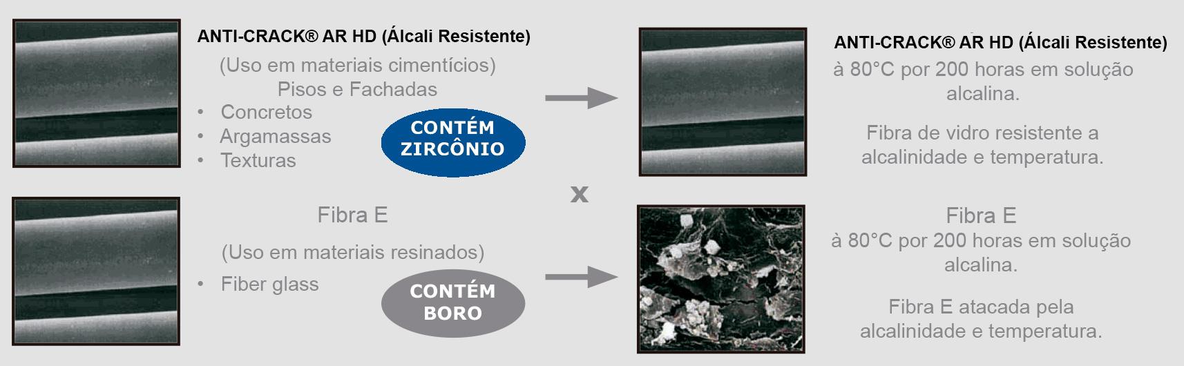 Durabilidade da Fibra de Vidro para Concreto AR